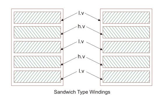 Different Types of Transformer Winding | Electrical4U