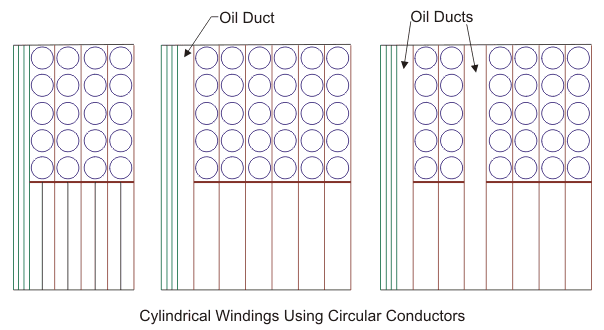 cylindrical winding use circular conductor