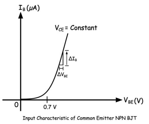 input characteristic of common emitter transistor