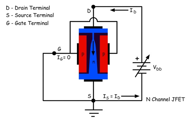 Characteristic of Junction Field Effect Transistor