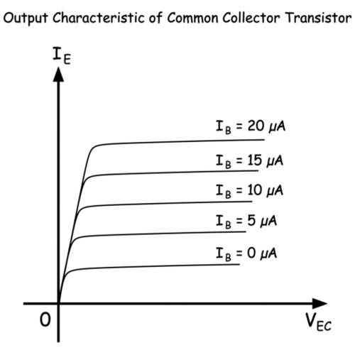 output characteristic of a common collector transistor