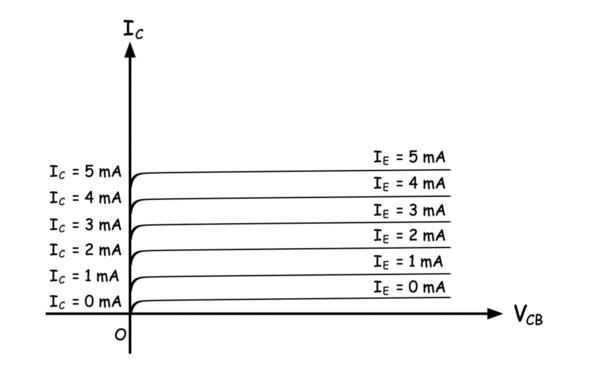 output characteristic of common base-transistor