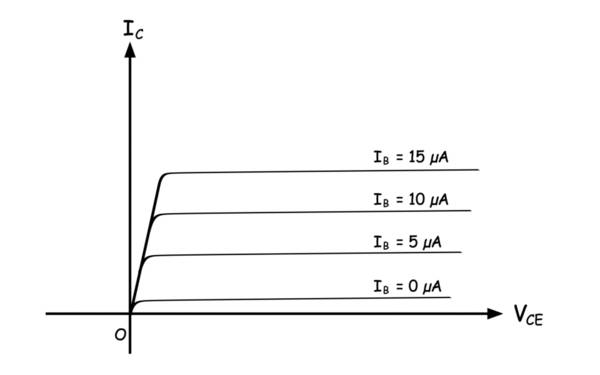 output characteristic of common emitter-transistor