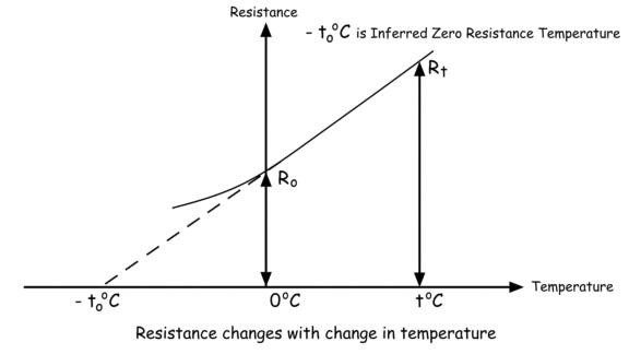Temperature Coefficient of Resistance