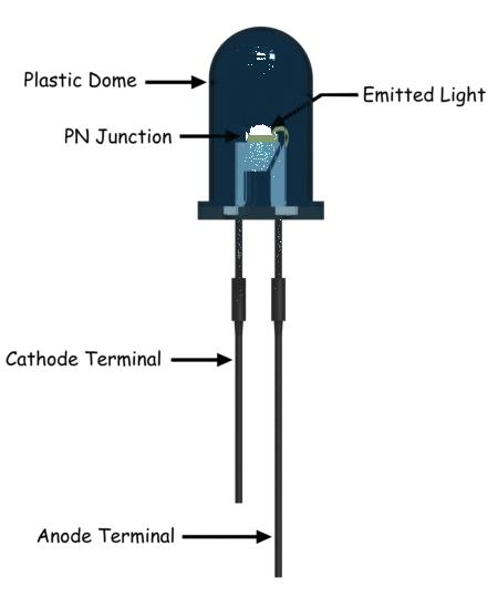 Physical Structure of LED
