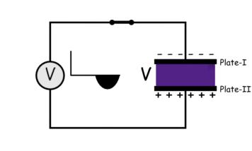 Working Principle of a Capacitor | Electrical4U