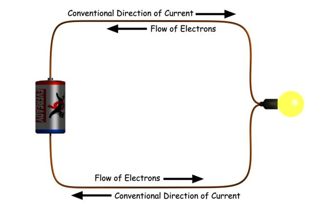 Conventional Direction of Current