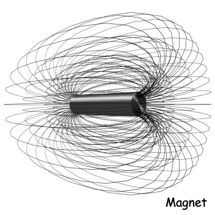 Magnet and Magnetism