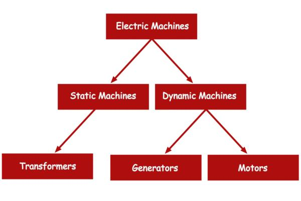 Electric Machines Transformers Generators and Motors