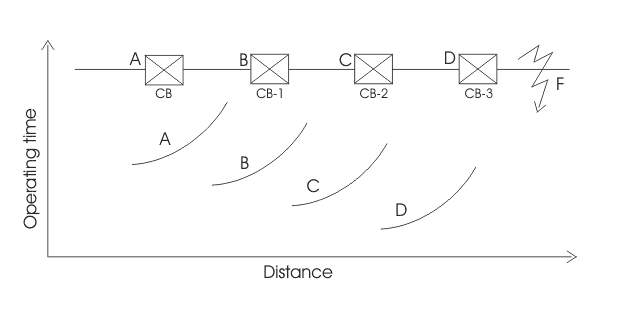 Over Current Line Protection by Inverse Relay