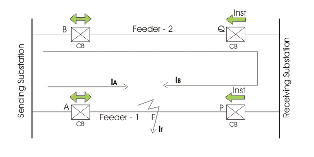 Over Current Protection of Parallel Feeders