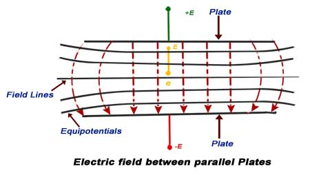 electric field between parallel plates