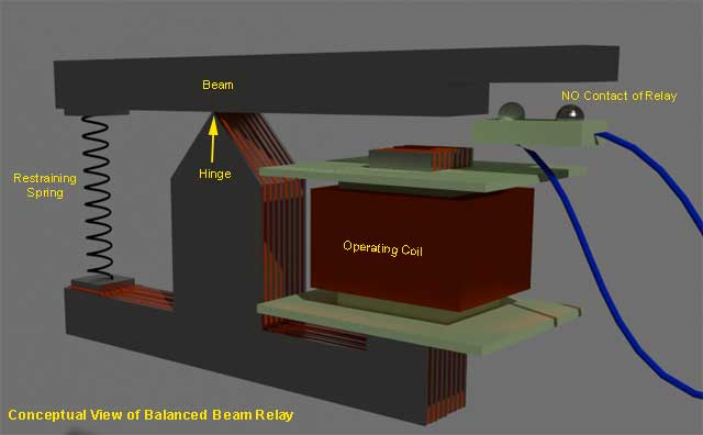 balanced beam relay