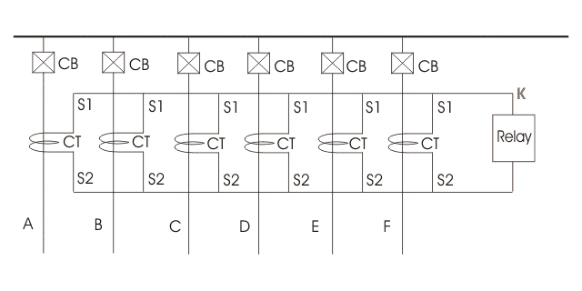 busbar protection scheme