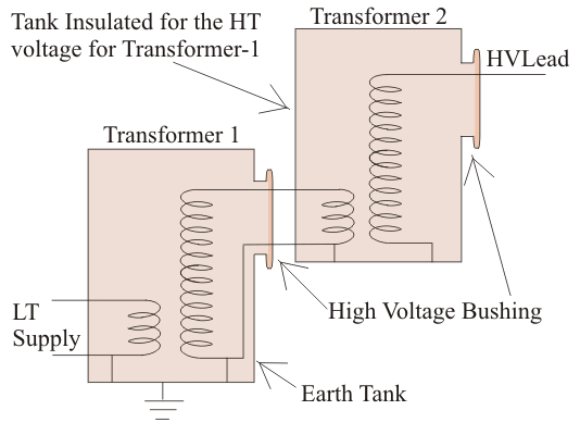 high voltage transformer electrical4u cascade transformer low voltage