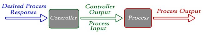 Control System | Closed Loop Open Loop Control System
