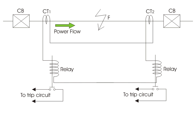 Protection Of Lines Or Feeder on relay coil polarity