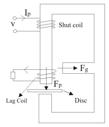 Energy Meter with Lag Adjustment Devices