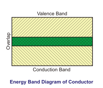 energy band diagram of conductor
