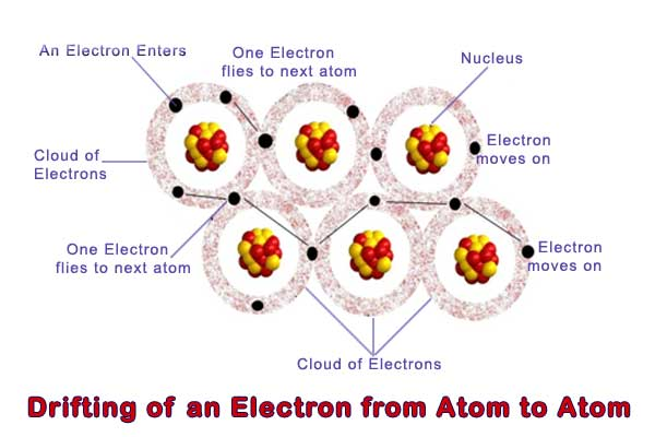 drifting of an electron from atom to atom