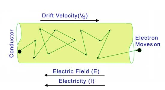 electron flows through a conductor