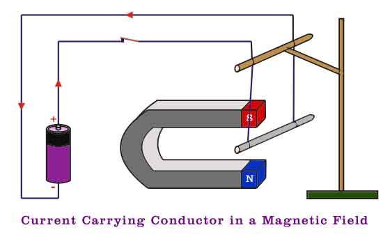 1457055688 a current carrying conductor within a magnetic field electrical4u magnetic field around a wire diagram at soozxer.org