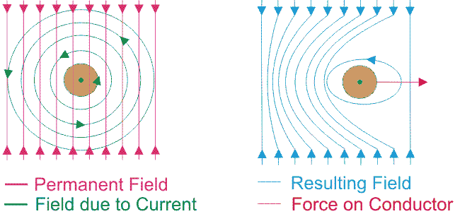 Current Carrying Conductor in Magnetic Fiel