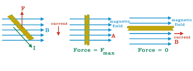 force on conductor in magnetic field