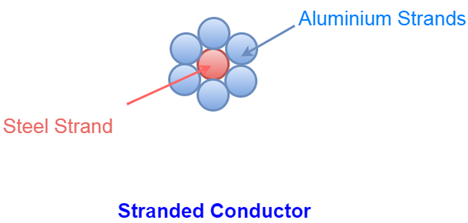 stranded conductor