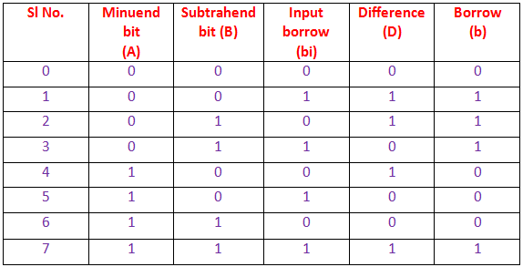 truth table of combination of full substractor