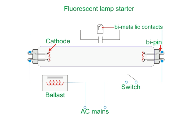 fluorescent lamp and working principle of fluorescent lamp rh electrical4u com fluorescent light fitting circuit diagram 12v fluorescent light circuit diagram