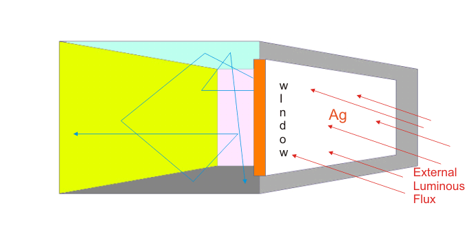 computation of inter reflected Luminous quantity in a room
