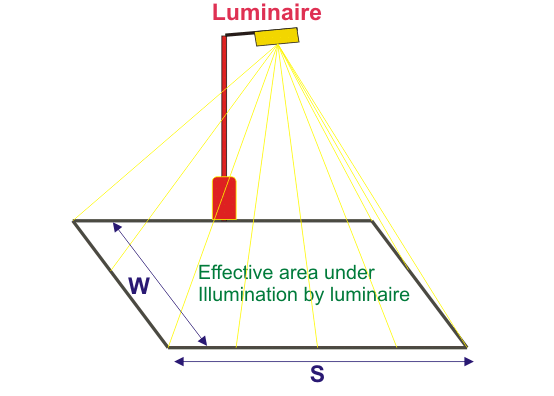 average illuminance computation on the road surface
