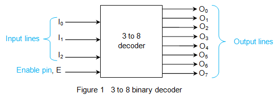 binary decoder