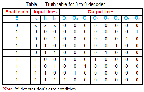 truth table for 3 to 8 encoder