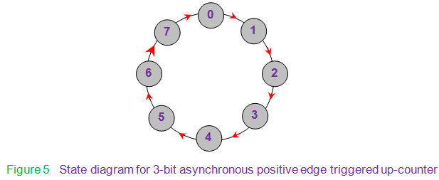state diagram for 3-bit asynchronous positive edge triggered up-counter