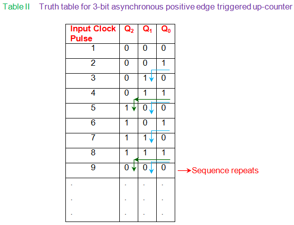 truth table for 3-bit asynchronous positive edge triggered up-counter