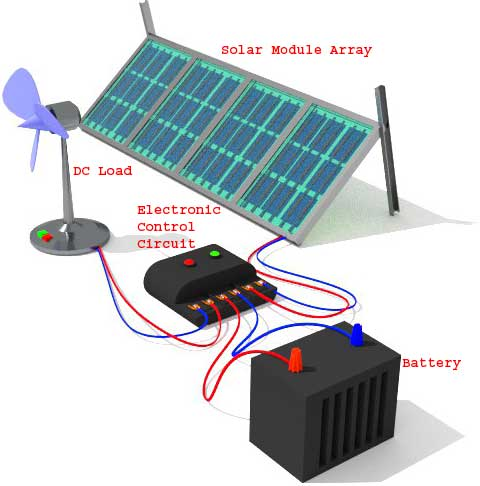 Standalone Solar (PV) System with DC Load, Electronic Control Circuit and Battery