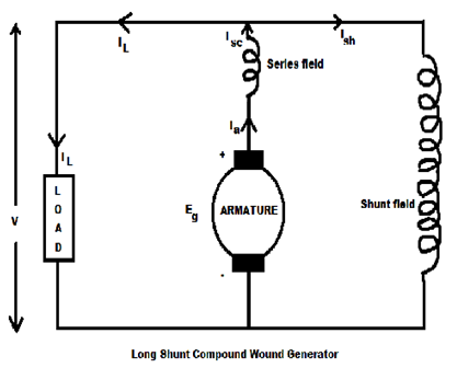 Characteristic Of Dc  pound Wound on motor winding