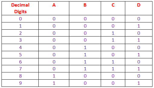 truth table of keyboard encoder