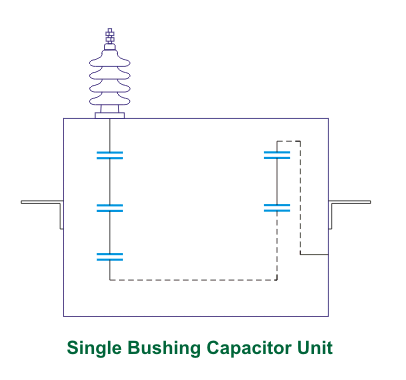 Testing of Capacitor Bank
