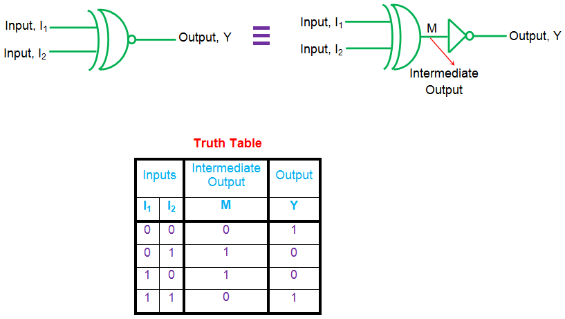 xnor gate truth table