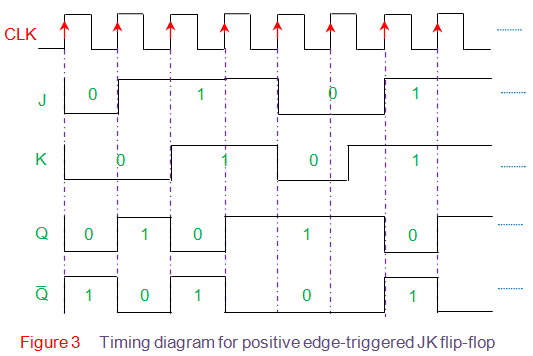 timing diagram for positive edge-triggered jk flip flop