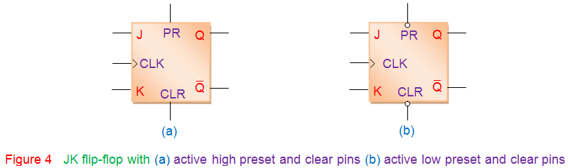 active high and low preset and clear pins