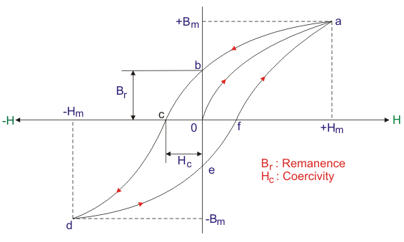 Ac Inductance further Hysteresis Loop in addition Graphs likewise M42427 further Current Flow Through Inductor Large Inductance In Ac Circuit. on ac current graph
