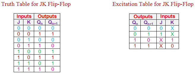 truth table of the desired flip flop