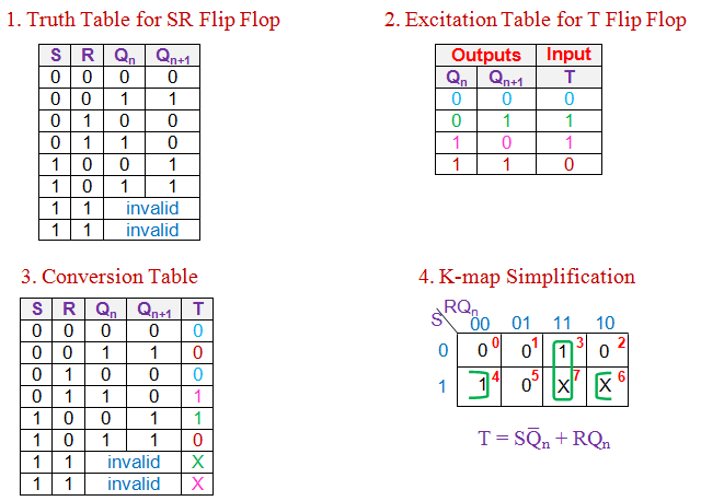 conversion of t flip flop to sr flip flop