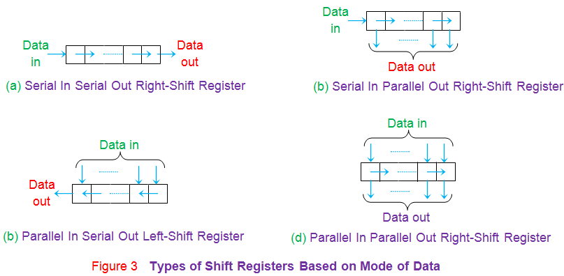 types of shift registers based on mode of data