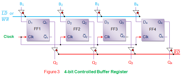 4 bit controlled buffer register
