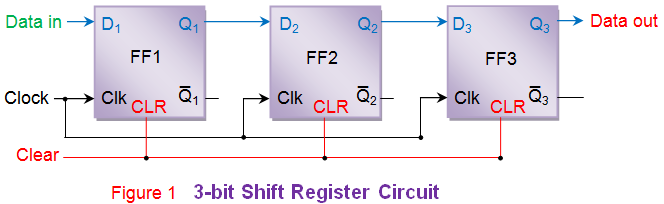 data transfer in shift registers rh electrical4u com 3 bit shift register state diagram Arduino Shift Register